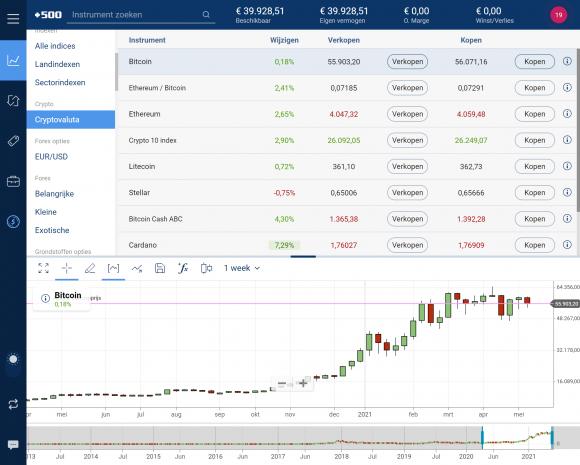 Plus500 crypto broker